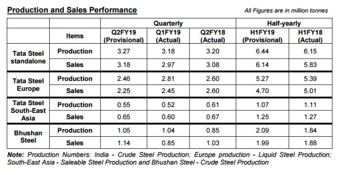 Tata Steel Q2FY19 Production and Sales